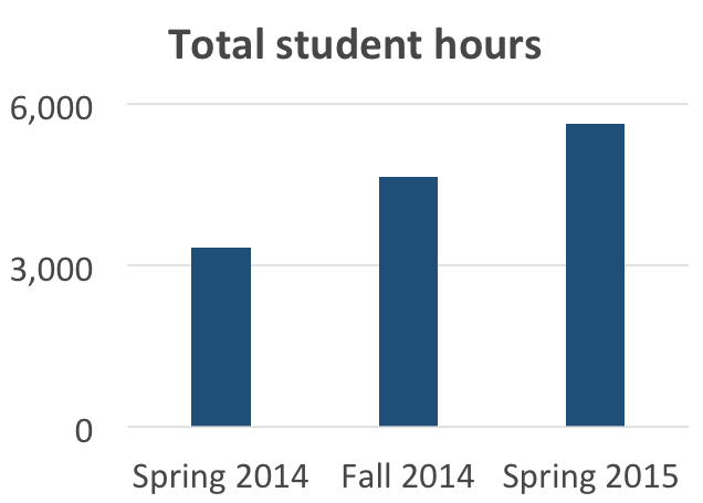 Total student hours graph