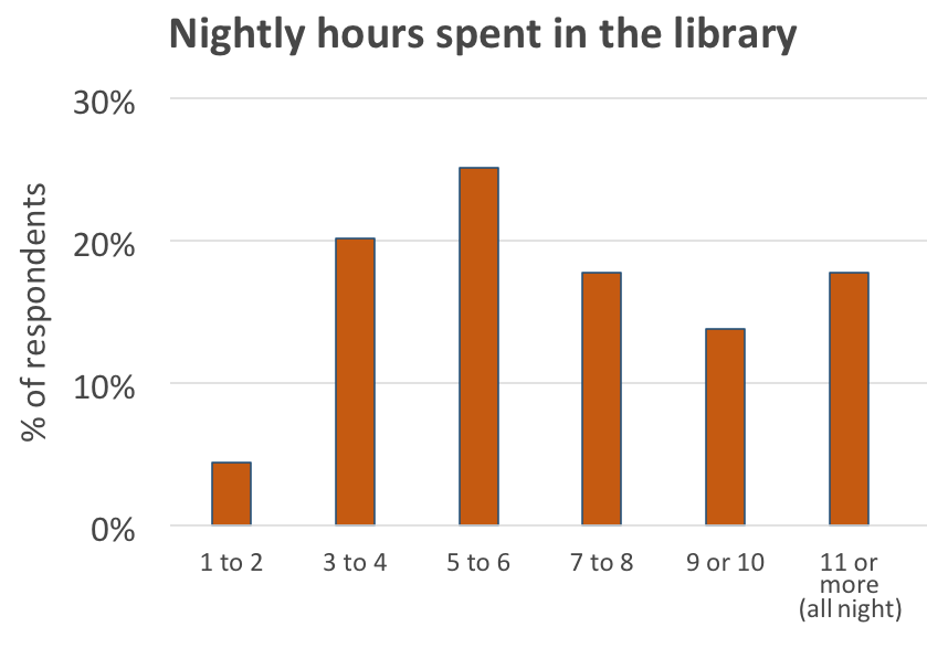 Nightly hours graph