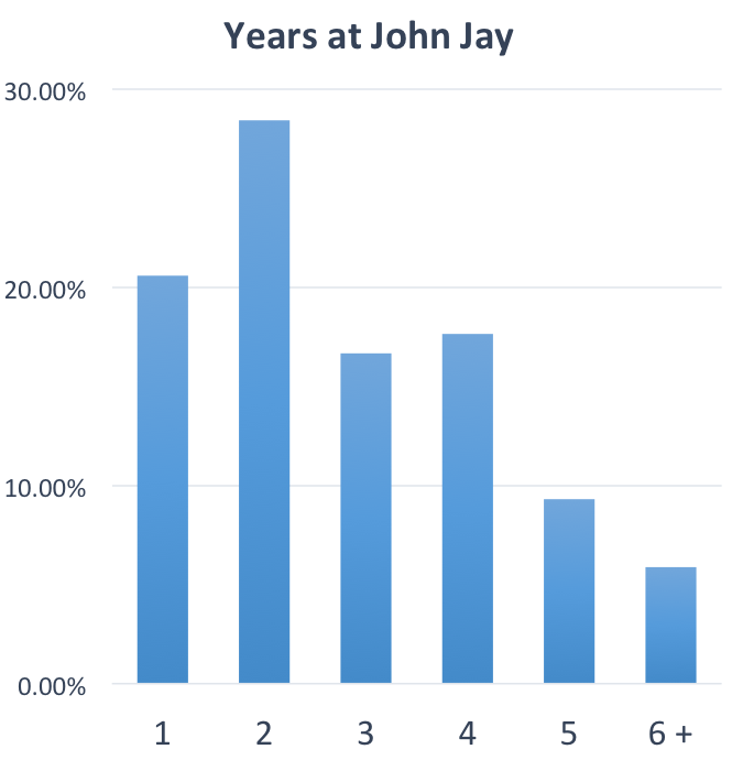 years at john jay graph
