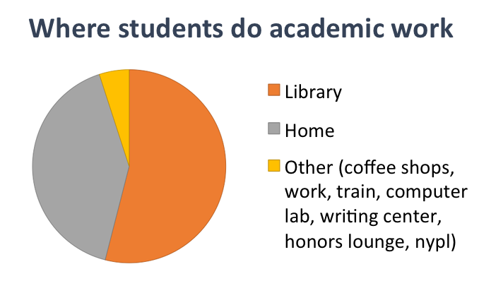 where students do academic work - chart