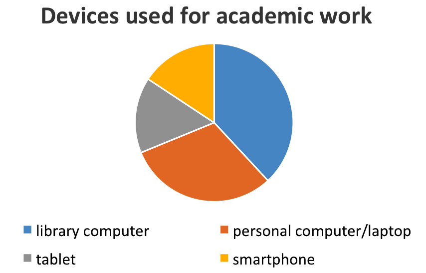 devices used for academic work - graph