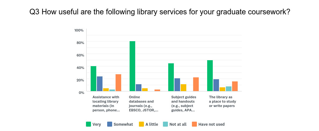 "How useful are the following library services to you? Most found online databases and journals to be ""very"" useful, followed by the library as a place to study or write papers"