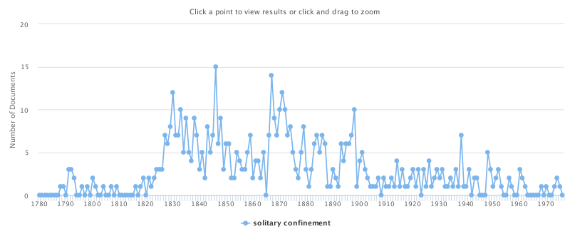 Screenshot of 'solitary confinement', spikes across the years 1780-1970
