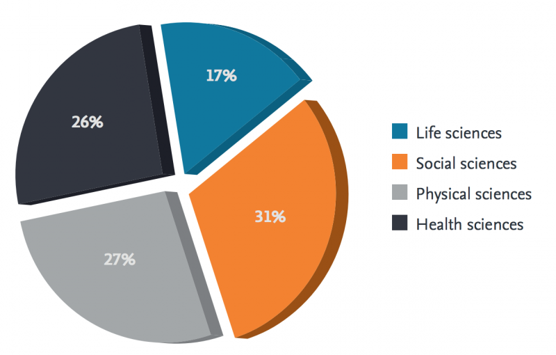 Pie chart of Scopus content categories: 17% life sciences, 31% social sciences, 27% physical sciences, 26% health sciences