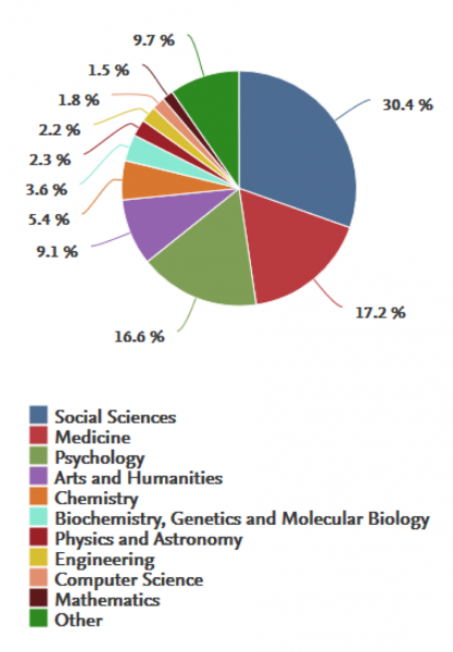 Pie chart of subjects. The biggest slice, 30.4%, is in social sciences.