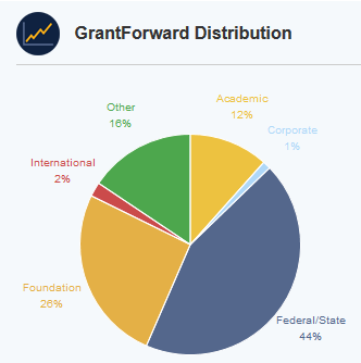 grant forward distribution: mostly federal and state funding, followed by foundation