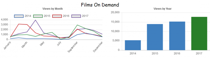 Films on demand graphs, 2014-2017
