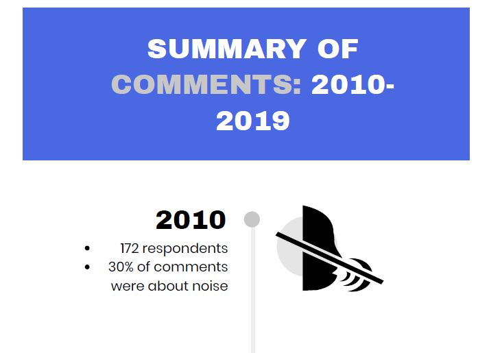 infographic summarizing 2010 comment